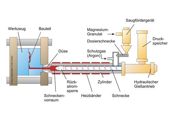 Magnesium-Spritzgussmaschine